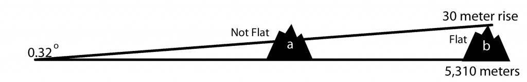 Graphic displays the angular measure critera (0.32 degree) used to make the binary flat/not flat classification.